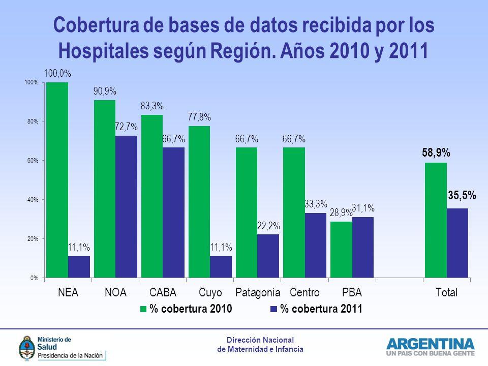 Dirección Nacional de Maternidad e Infancia Cobertura de bases de datos recibida por los Hospitales según Región. Años 2010 y 2011