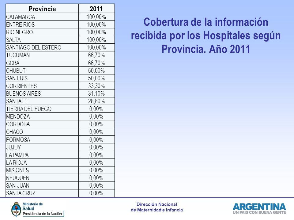 Dirección Nacional de Maternidad e Infancia Cobertura de la información recibida por los Hospitales según Provincia. Año 2011 Provincia2011 CATAMARCA1