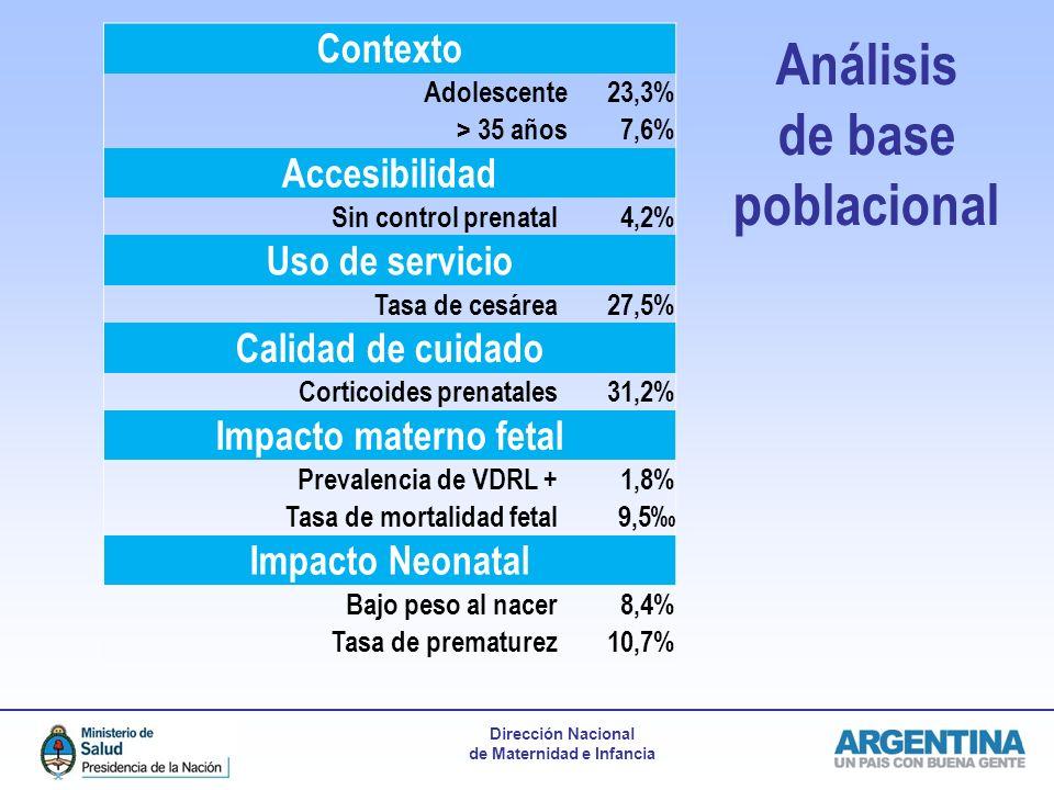 Dirección Nacional de Maternidad e Infancia Contexto Adolescente23,3% > 35 años7,6% Accesibilidad Sin control prenatal4,2% Uso de servicio Tasa de ces