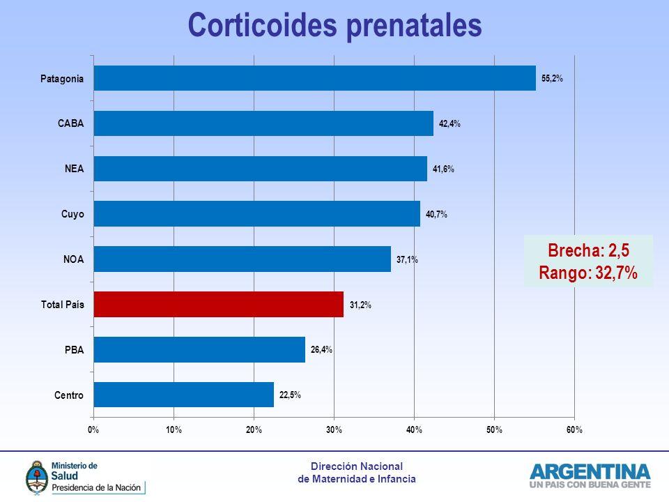 Dirección Nacional de Maternidad e Infancia Corticoides prenatales Brecha: 2,5 Rango: 32,7%