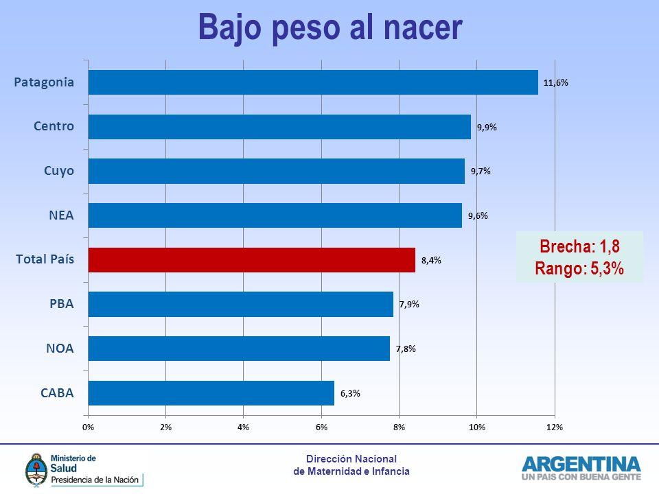 Dirección Nacional de Maternidad e Infancia Bajo peso al nacer Brecha: 1,8 Rango: 5,3%