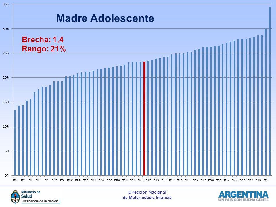 Dirección Nacional de Maternidad e Infancia Brecha: 1,4 Rango: 21% Madre Adolescente