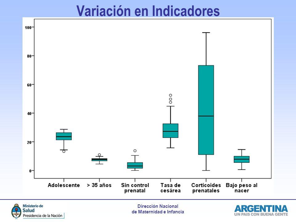 Dirección Nacional de Maternidad e Infancia Variación en Indicadores