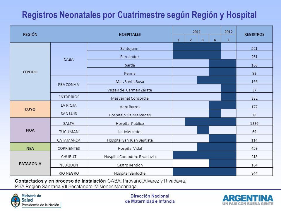 Dirección Nacional de Maternidad e Infancia Registros Neonatales por Cuatrimestre según Región y Hospital Contactados y en proceso de instalación CABA