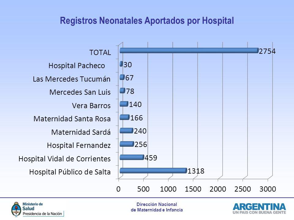 Dirección Nacional de Maternidad e Infancia Registros Neonatales Aportados por Hospital