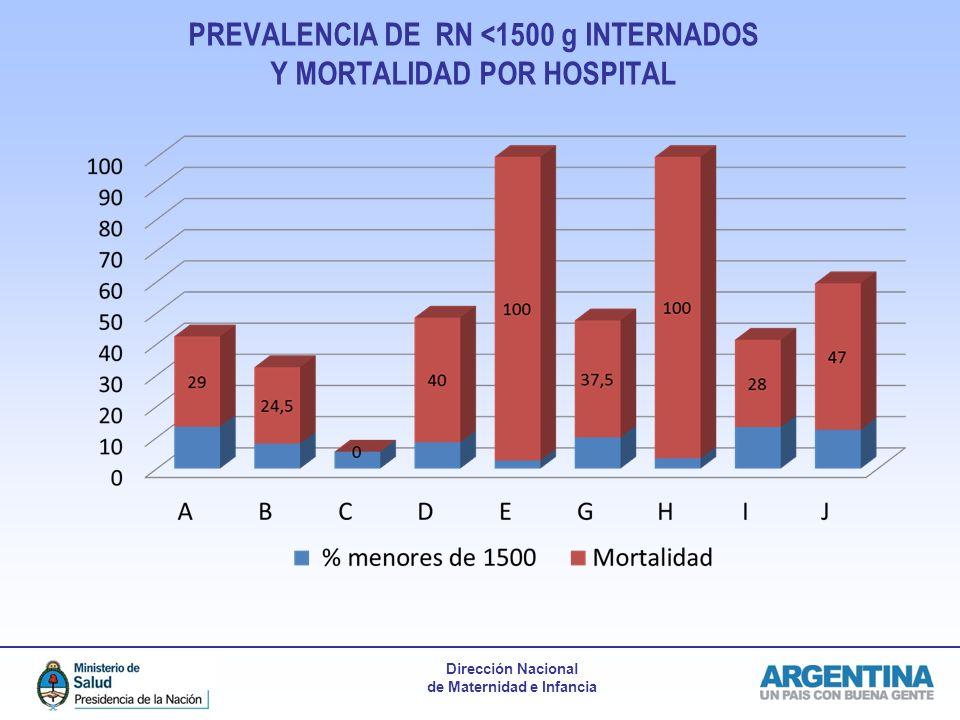 Dirección Nacional de Maternidad e Infancia PREVALENCIA DE RN <1500 g INTERNADOS Y MORTALIDAD POR HOSPITAL