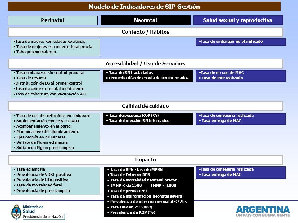 Dirección Nacional de Maternidad e Infancia Modelo de Indicadores de SIP Gestión Contexto / Hábitos Perinatal NeonatalSalud sexual y reproductiva Tasa