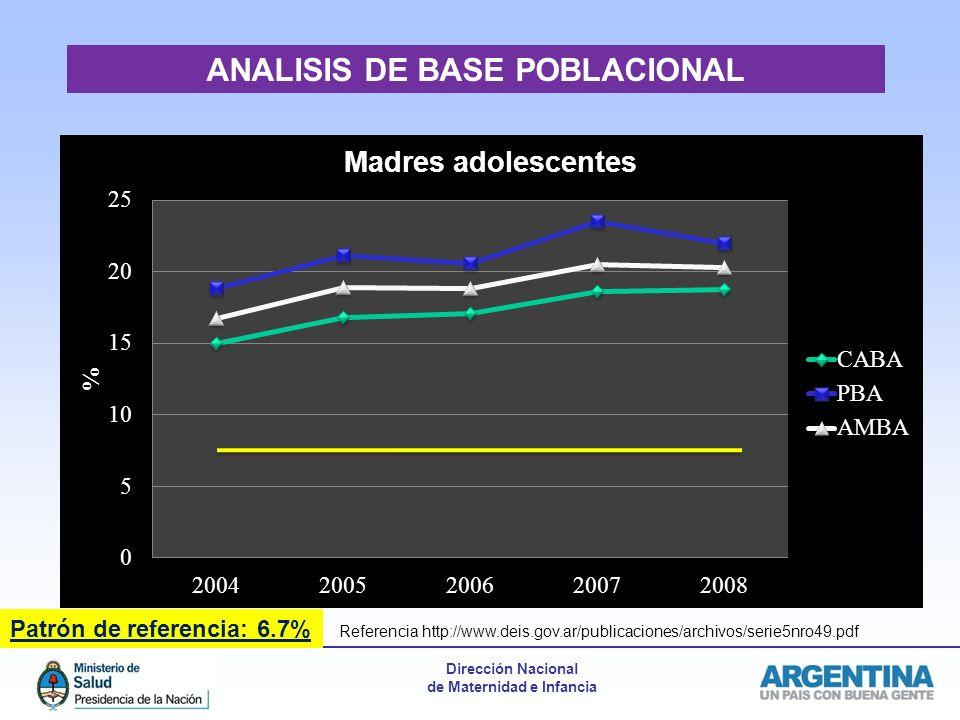 Dirección Nacional de Maternidad e Infancia Patrón de referencia : 80.0% USO DE CORTICOIDES ANTENATALES ANALISIS DE BASE POBLACIONAL Patrón de referencia: 6.7% Referencia http://www.deis.gov.ar/publicaciones/archivos/serie5nro49.pdf
