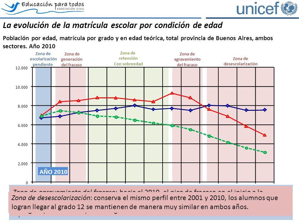 Poblacion por edadMatricula por gradoEdad teórica La evolución de la matrícula escolar por condición de edad Población por edad, matrícula por grado y en edad teórica, total provincia de Buenos Aires, ambos sectores.