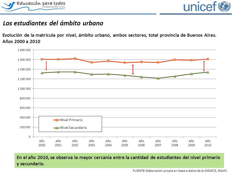 Los estudiantes del ámbito urbano Evolución de la matrícula por nivel, ámbito urbano, ambos sectores, total provincia de Buenos Aires.