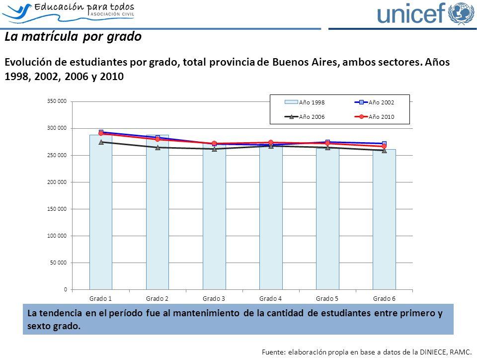 La matrícula por grado Evolución de estudiantes por grado, total provincia de Buenos Aires, ambos sectores.