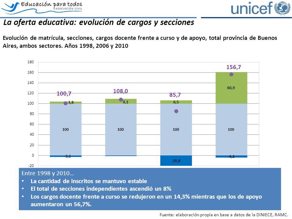 La oferta educativa: evolución de cargos y secciones Evolución de matrícula, secciones, cargos docente frente a curso y de apoyo, total provincia de Buenos Aires, ambos sectores.