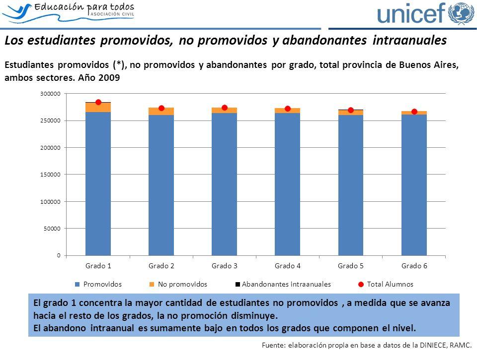 (*) El total de alumnos promovidos se calcula respecto a la matrícula inicial Los estudiantes promovidos, no promovidos y abandonantes intraanuales Estudiantes promovidos (*), no promovidos y abandonantes por grado, total provincia de Buenos Aires, ambos sectores.