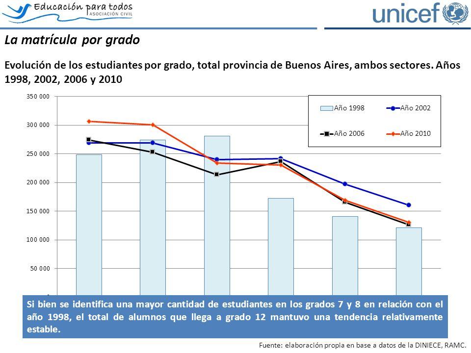 La matrícula por grado Evolución de los estudiantes por grado, total provincia de Buenos Aires, ambos sectores.