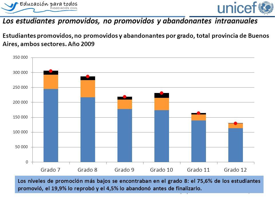 Los estudiantes promovidos, no promovidos y abandonantes intraanuales Estudiantes promovidos, no promovidos y abandonantes por grado, total provincia de Buenos Aires, ambos sectores.