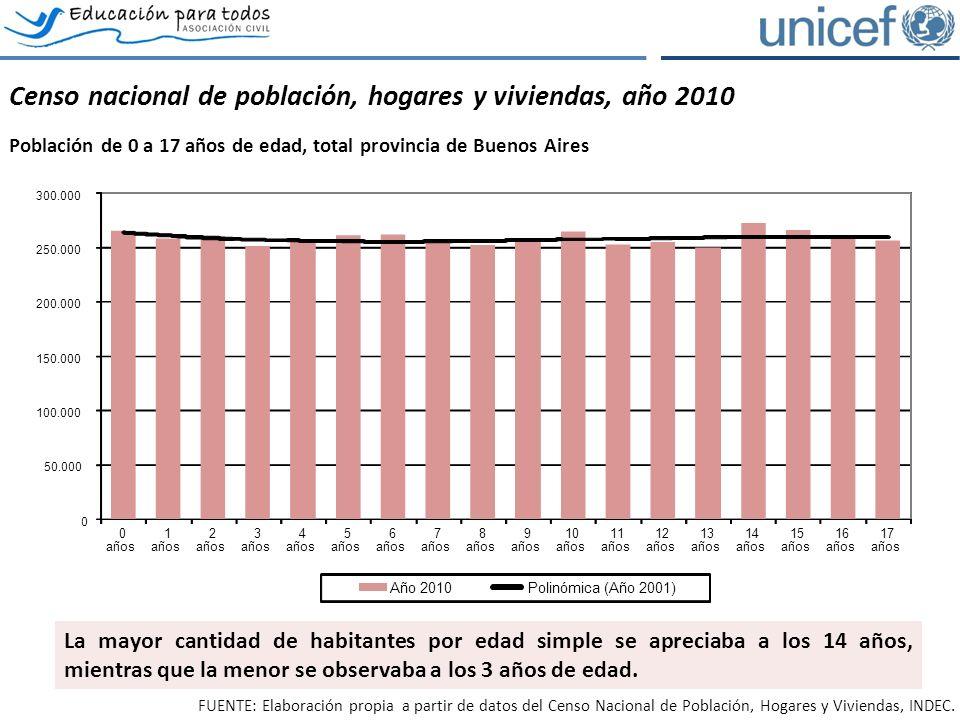 El acceso y permanencia en el sistema educativo Evolución de la asistencia escolar por tramos de edad, total provincia de Buenos Aires.