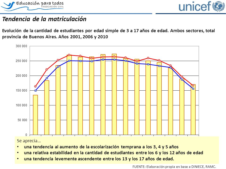 Los estudiantes del ámbito rural Comparación de la evolución de la matrícula por nivel, ámbito rural, ambos sectores, total provincia de Buenos Aires.