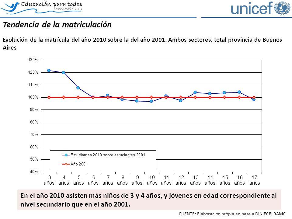 Los estudiantes repitientes Evolución del porcentaje de estudiantes repitientes por grado, total provincia de Buenos Aires, ambos sectores.
