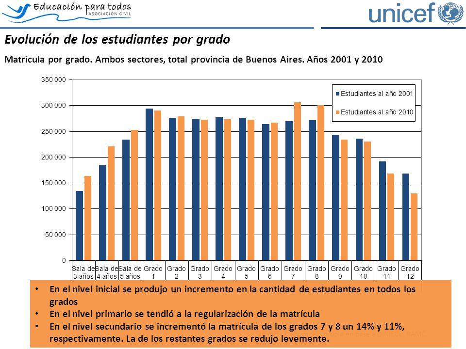 El rezago escolar: la exclusión potencial Estudiantes por grado y condición de edad, total provincia de Buenos Aires, sector estatal.