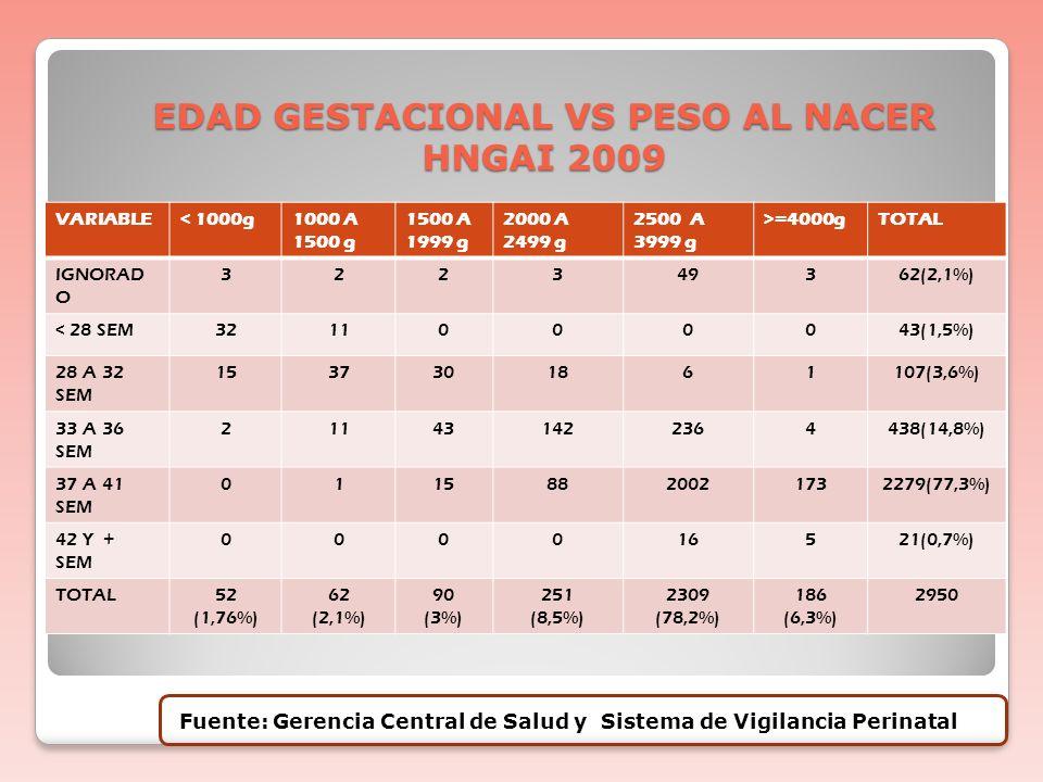 PREMATURIDAD 8-10% de los nacimientos ocurren antes de las 37 semanas de EG y con < de 1500g el 1,2%. Justifica el 75% de la mortalidad perinatal y el