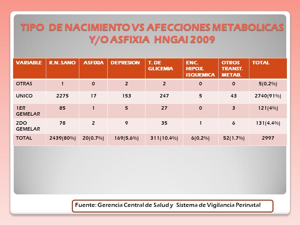 EDAD GESTACIONAL VS PESO AL NACER HNGAI 2009 VARIABLE< 1000g1000 A 1500 g 1500 A 1999 g 2000 A 2499 g 2500 A 3999 g >=4000gTOTAL IGNORAD O 322349362(2,1%) < 28 SEM3211000043(1,5%) 28 A 32 SEM 1537301861107(3,6%) 33 A 36 SEM 211431422364438(14,8%) 37 A 41 SEM 01158820021732279(77,3%) 42 Y + SEM 000016521(0,7%) TOTAL52 (1,76%) 62 (2,1%) 90 (3%) 251 (8,5%) 2309 (78,2%) 186 (6,3%) 2950 Fuente: Gerencia Central de Salud y Sistema de Vigilancia Perinatal