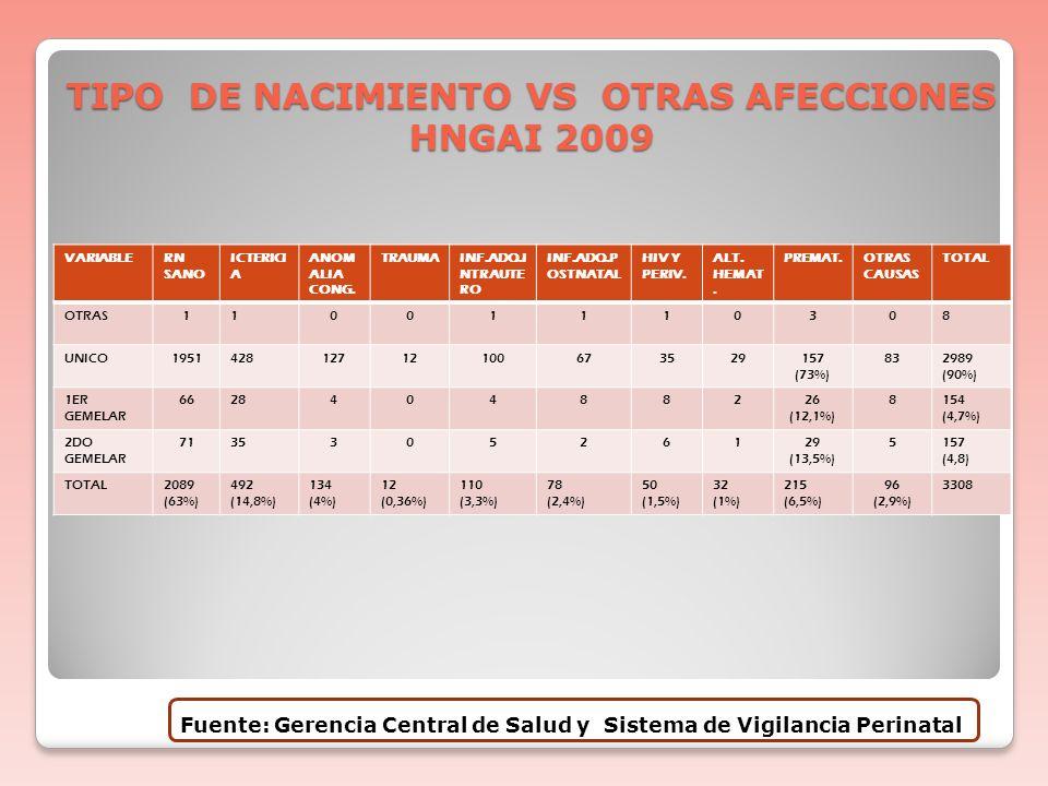 TIPO DE NACIMIENTO VS AFECCIONES METABOLICAS Y/O ASFIXIA HNGAI 2009 VARIABLER.N. SANO ASFIXIADEPRESIONT. DE GLICEMIA ENC. HIPOX. ISQUEMICA OTROS TRANS