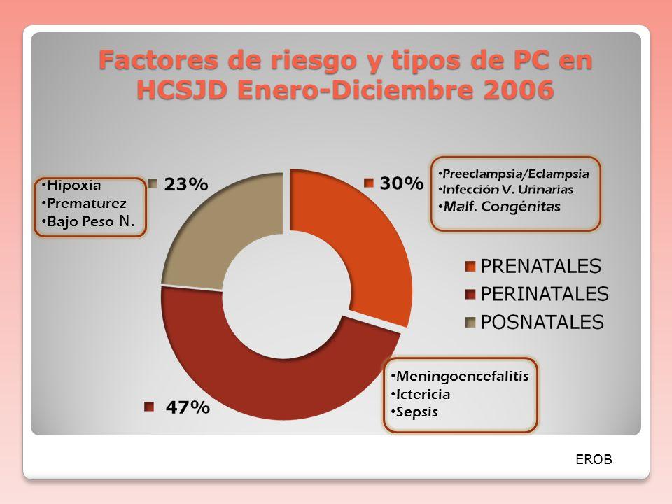 FORMA DE P. CEREBRAL FRECUENCIA PORCENTAJE Cuadriplejía Espástica 89 46% Hemiplejía Espástica 51 27% Diplejía Espástica 22 12% Discinética 18 9% Hipot