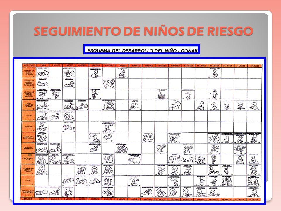 INTERVENCION TEMPRANA HOSPITALIZACIÓN : F. Respiratoria EstimulaciónNeurosensorial Terapia Orofacial AMBULATORI A
