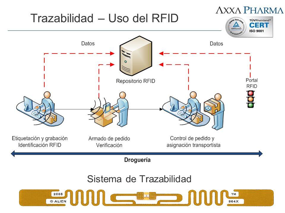 Trazabilidad – Uso del RFID Sistema de Trazabilidad
