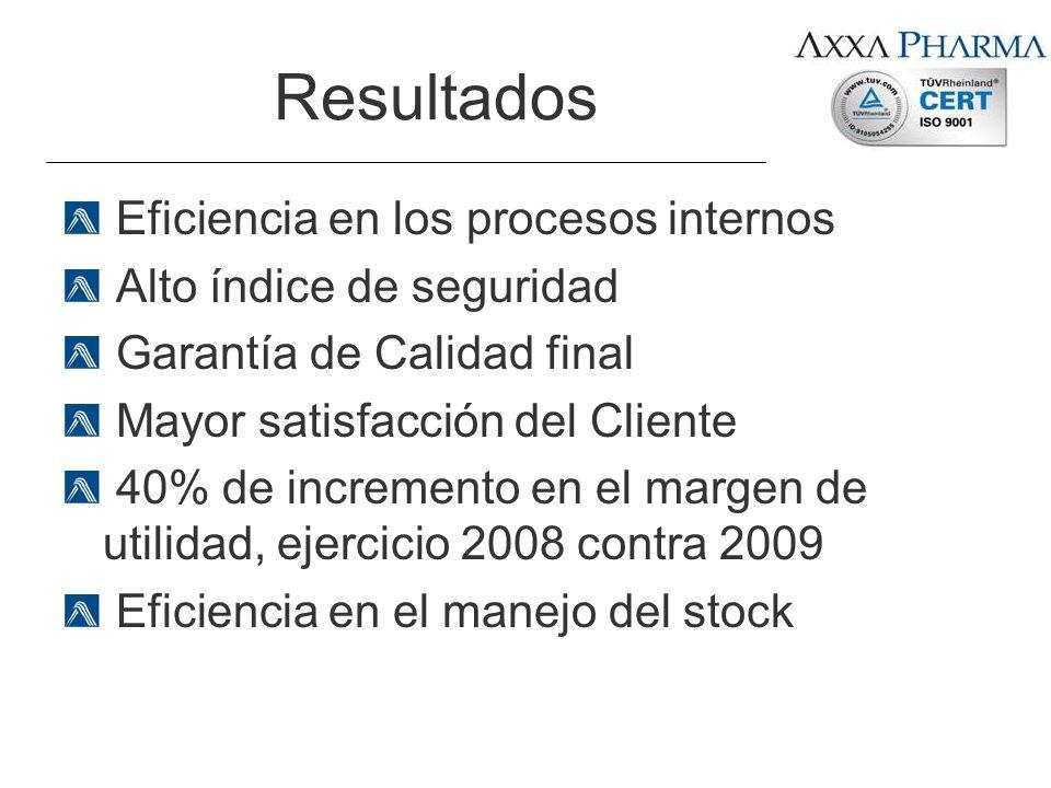 Resultados Eficiencia en los procesos internos Alto índice de seguridad Garantía de Calidad final Mayor satisfacción del Cliente 40% de incremento en
