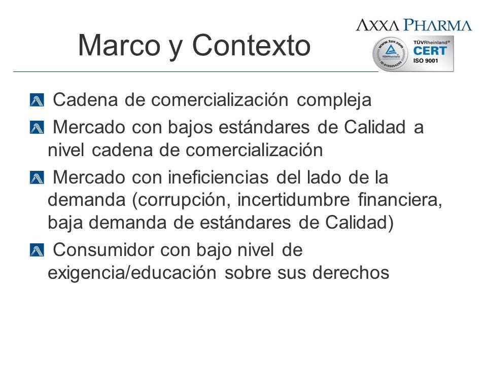 Cadena de comercialización compleja Mercado con bajos estándares de Calidad a nivel cadena de comercialización Mercado con ineficiencias del lado de l