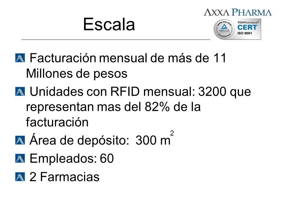 Escala Facturación mensual de más de 11 Millones de pesos Unidades con RFID mensual: 3200 que representan mas del 82% de la facturación Área de depósi