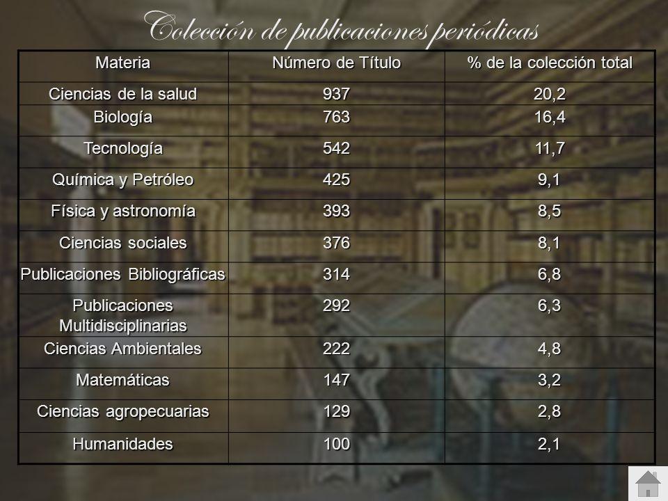 Colección de publicaciones periódicasMateria Número de Título % de la colección total Ciencias de la salud 93720,2 Biología76316,4 Tecnología54211,7 Q