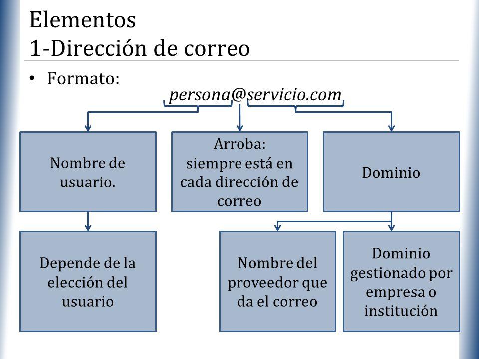 XP Formato: Arroba: siempre está en cada dirección de correo Nombre de usuario. persona@servicio.com Dominio Depende de la elección del usuario Domini