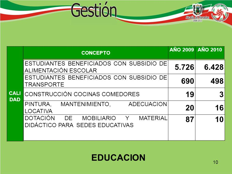 CALI DAD ESTUDIANTES BENEFICIADOS CON SUBSIDIO DE ALIMENTACIÓN ESCOLAR 5.7266.428 ESTUDIANTES BENEFICIADOS CON SUBSIDIO DE TRANSPORTE 690498 CONSTRUCCIÓN COCINAS COMEDORES 193 PINTURA, MANTENIMIENTO, ADECUACION LOCATIVA 2016 DOTACIÓN DE MOBILIARIO Y MATERIAL DIDÁCTICO PARA SEDES EDUCATIVAS 8710 EDUCACION CONCEPTO AÑO 2009 AÑO 2010 10