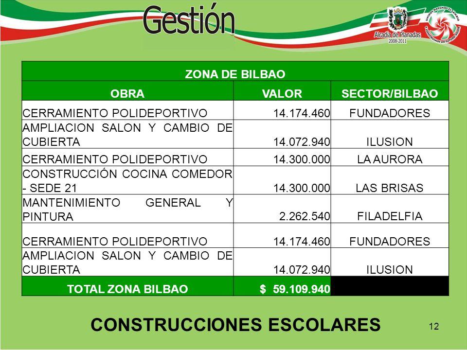 ZONA DE BILBAO OBRAVALORSECTOR/BILBAO CERRAMIENTO POLIDEPORTIVO 14.174.460FUNDADORES AMPLIACION SALON Y CAMBIO DE CUBIERTA 14.072.940ILUSION CERRAMIENTO POLIDEPORTIVO 14.300.000LA AURORA CONSTRUCCIÓN COCINA COMEDOR - SEDE 21 14.300.000LAS BRISAS MANTENIMIENTO GENERAL Y PINTURA 2.262.540FILADELFIA CERRAMIENTO POLIDEPORTIVO 14.174.460FUNDADORES AMPLIACION SALON Y CAMBIO DE CUBIERTA 14.072.940ILUSION TOTAL ZONA BILBAO$ 59.109.940 CONSTRUCCIONES ESCOLARES 12