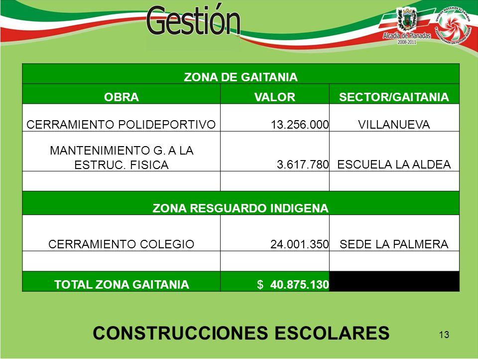 ZONA DE GAITANIA OBRAVALORSECTOR/GAITANIA CERRAMIENTO POLIDEPORTIVO 13.256.000VILLANUEVA MANTENIMIENTO G.