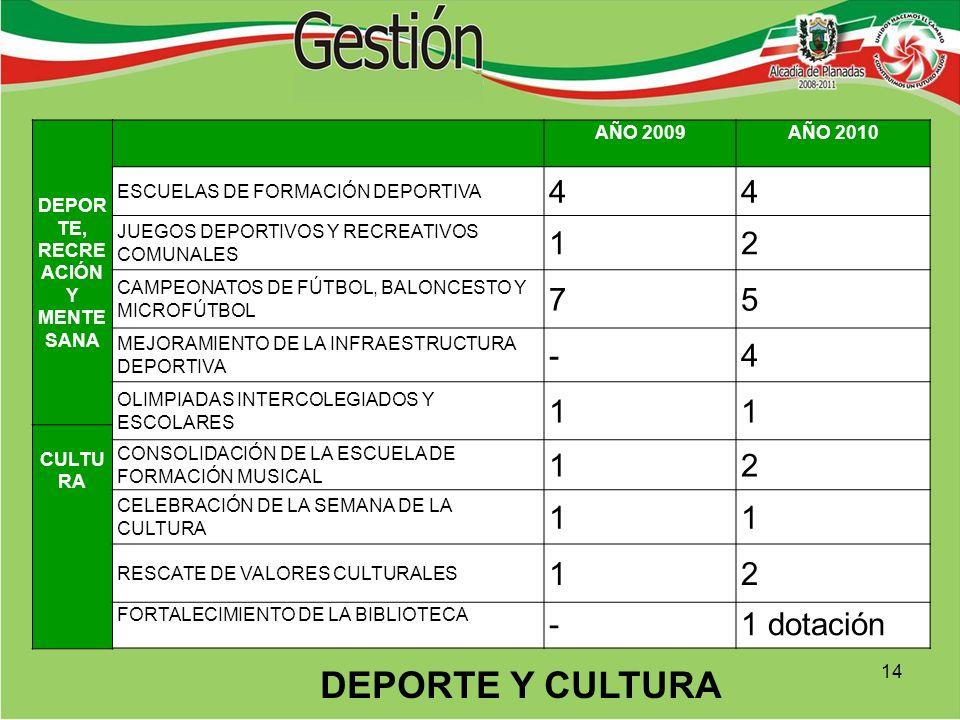 DEPOR TE, RECRE ACIÓN Y MENTE SANA CULTU RA AÑO 2009AÑO 2010 ESCUELAS DE FORMACIÓN DEPORTIVA 44 JUEGOS DEPORTIVOS Y RECREATIVOS COMUNALES 12 CAMPEONATOS DE FÚTBOL, BALONCESTO Y MICROFÚTBOL 75 MEJORAMIENTO DE LA INFRAESTRUCTURA DEPORTIVA -4 OLIMPIADAS INTERCOLEGIADOS Y ESCOLARES 11 CONSOLIDACIÓN DE LA ESCUELA DE FORMACIÓN MUSICAL 12 CELEBRACIÓN DE LA SEMANA DE LA CULTURA 11 RESCATE DE VALORES CULTURALES 12 FORTALECIMIENTO DE LA BIBLIOTECA -1 dotación DEPORTE Y CULTURA 14