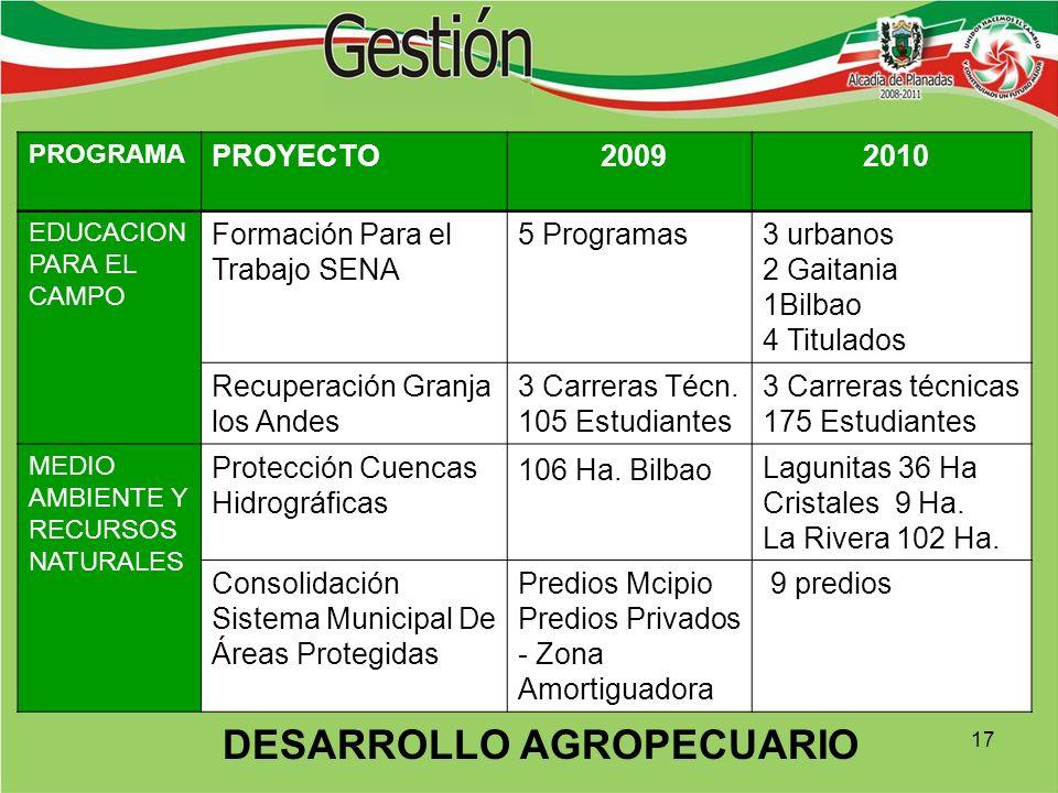 PROGRAMA PROYECTO 2009 2010 EDUCACION PARA EL CAMPO Formación Para el Trabajo SENA 5 Programas3 urbanos 2 Gaitania 1Bilbao 4 Titulados Recuperación Granja los Andes 3 Carreras Técn.