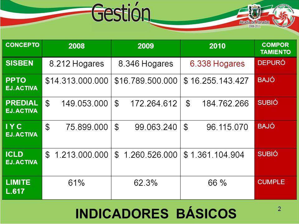 INDICADORES BÁSICOS CONCEPTO 200820092010 COMPOR TAMIENTO SISBEN 8.212 Hogares8.346 Hogares6.338 Hogares DEPURÓ PPTO EJ.