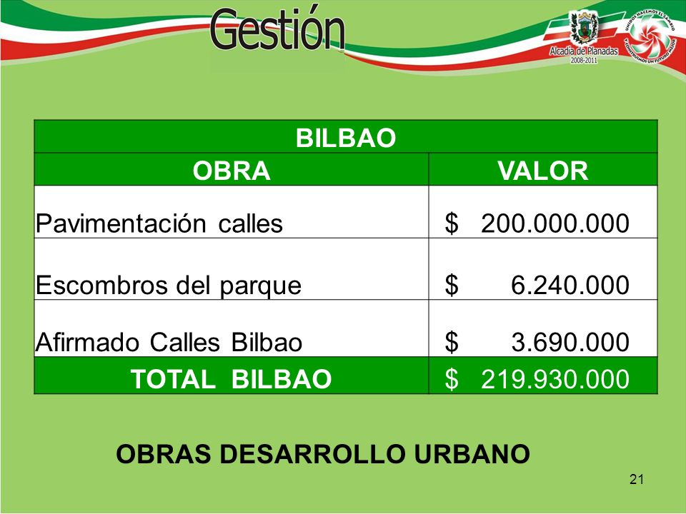 BILBAO OBRAVALOR Pavimentación calles $ 200.000.000 Escombros del parque $ 6.240.000 Afirmado Calles Bilbao $ 3.690.000 TOTAL BILBAO $ 219.930.000 OBRAS DESARROLLO URBANO 21