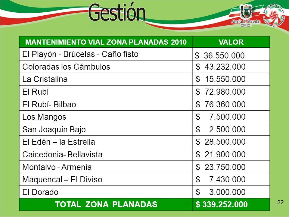 22 MANTENIMIENTO VIAL ZONA PLANADAS 2010VALOR El Playón - Brúcelas - Caño fisto $ 36.550.000 Coloradas los Cámbulos$ 43.232.000 La Cristalina$ 15.550.000 El Rubí$ 72.980.000 El Rubí- Bilbao$ 76.360.000 Los Mangos$ 7.500.000 San Joaquín Bajo$ 2.500.000 El Edén – la Estrella$ 28.500.000 Caicedonia- Bellavista$ 21.900.000 Montalvo - Armenia$ 23.750.000 Maquencal – El Diviso$ 7.430.000 El Dorado$ 3.000.000 TOTAL ZONA PLANADAS$ 339.252.000