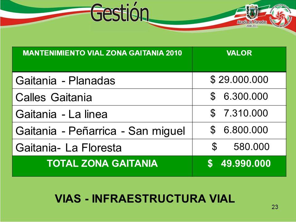 MANTENIMIENTO VIAL ZONA GAITANIA 2010VALOR Gaitania - Planadas $ 29.000.000 Calles Gaitania $ 6.300.000 Gaitania - La linea $ 7.310.000 Gaitania - Peñarrica - San miguel $ 6.800.000 Gaitania- La Floresta $ 580.000 TOTAL ZONA GAITANIA$ 49.990.000 VIAS - INFRAESTRUCTURA VIAL 23