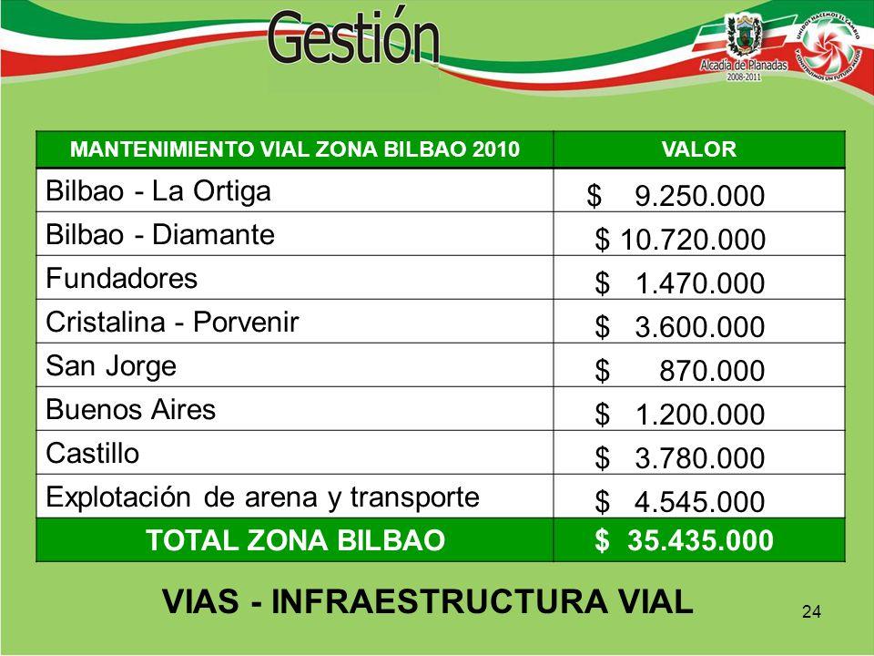 MANTENIMIENTO VIAL ZONA BILBAO 2010VALOR Bilbao - La Ortiga $ 9.250.000 Bilbao - Diamante $ 10.720.000 Fundadores $ 1.470.000 Cristalina - Porvenir $ 3.600.000 San Jorge $ 870.000 Buenos Aires $ 1.200.000 Castillo $ 3.780.000 Explotación de arena y transporte $ 4.545.000 TOTAL ZONA BILBAO $ 35.435.000 VIAS - INFRAESTRUCTURA VIAL 24