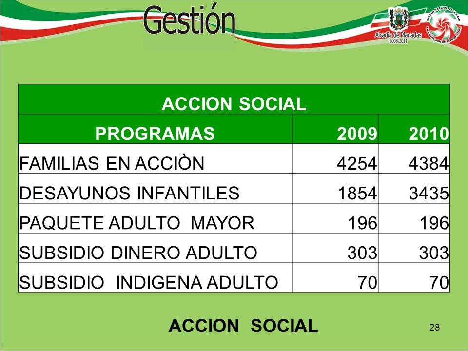 ACCION SOCIAL PROGRAMAS20092010 FAMILIAS EN ACCIÒN42544384 DESAYUNOS INFANTILES18543435 PAQUETE ADULTO MAYOR196 SUBSIDIO DINERO ADULTO303 SUBSIDIO INDIGENA ADULTO70 28