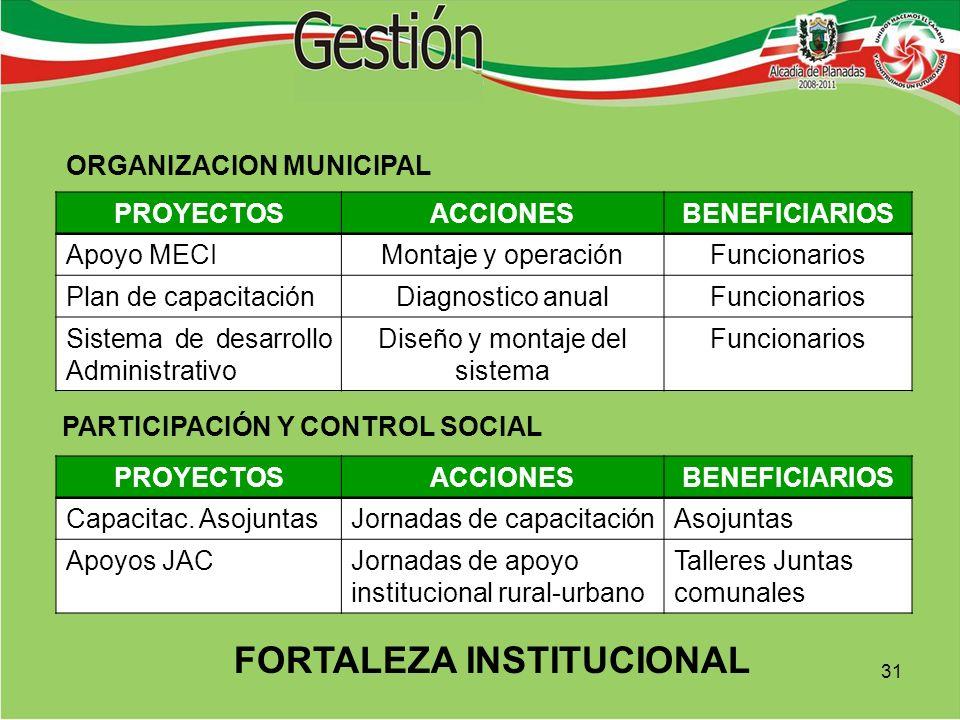 FORTALEZA INSTITUCIONAL PARTICIPACIÓN Y CONTROL SOCIAL PROYECTOSACCIONESBENEFICIARIOS Apoyo MECIMontaje y operaciónFuncionarios Plan de capacitaciónDiagnostico anualFuncionarios Sistema de desarrollo Administrativo Diseño y montaje del sistema Funcionarios PROYECTOSACCIONESBENEFICIARIOS Capacitac.