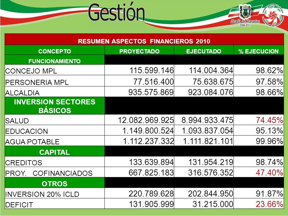 RESUMEN ASPECTOS FINANCIEROS 2010 CONCEPTOPROYECTADOEJECUTADO% EJECUCION FUNCIONAMIENTO CONCEJO MPL 115.599.146114.004.36498.62% PERSONERIA MPL 77.516.40075.638.67597.58% ALCALDIA 935.575.869923.084.07698.66% INVERSION SECTORES BÁSICOS SALUD 12.082.969.9258.994.933.47574.45% EDUCACION 1.149.800.5241.093.837.05495.13% AGUA POTABLE 1.112.237.3321.111.821.10199.96% CAPITAL CREDITOS 133.639.894131.954.21998.74% PROY.