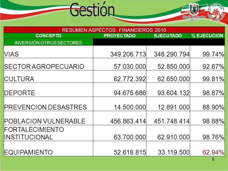RESUMEN ASPECTOS FINANCIEROS 2010 CONCEPTOPROYECTADOEJECUTADO% EJECUCION INVERSIÓN OTROS SECTORES VIAS349.206.713348.290.79499.74% SECTOR AGROPECUARIO57.030.00052.850.00092.67% CULTURA62.772.39262.650.00099.81% DEPORTE94.675.68693.604.13298.87% PREVENCION DESASTRES14.500.00012.891.00088.90% POBLACION VULNERABLE456.863.414451.748.41498.88% FORTALECIMIENTO INSTITUCIONAL63.700.00062.910.00098.76% EQUIPAMIENTO52.618.81533.119.50062.94% 5