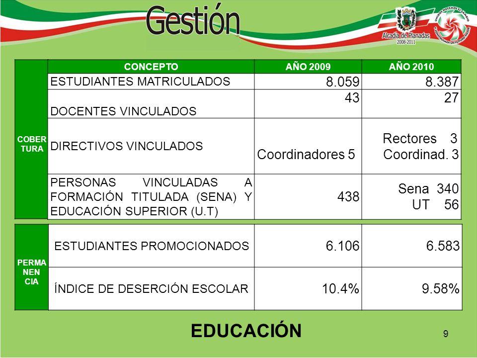 EDUCACIÓN COBER TURA CONCEPTOAÑO 2009AÑO 2010 ESTUDIANTES MATRICULADOS 8.0598.387 DOCENTES VINCULADOS 4327 DIRECTIVOS VINCULADOS Coordinadores 5 Rectores 3 Coordinad.