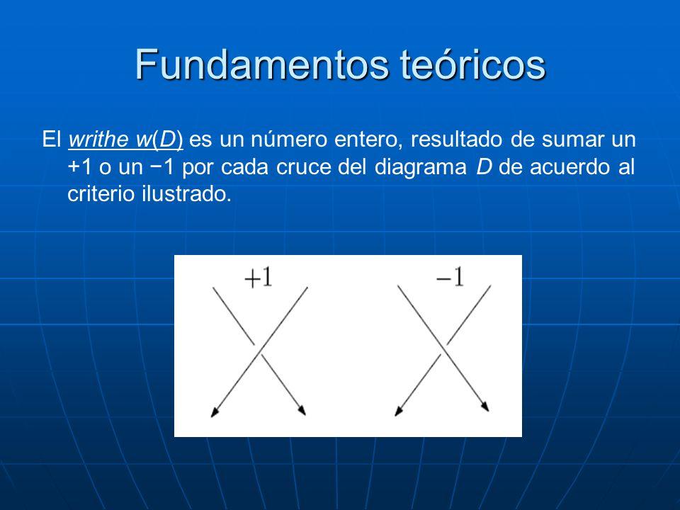 Fundamentos teóricos El writhe w(D) es un número entero, resultado de sumar un +1 o un 1 por cada cruce del diagrama D de acuerdo al criterio ilustrad